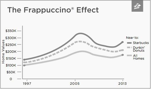 L'effet frappuccino