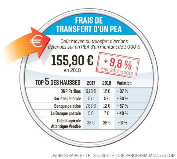Frais transfert PEA