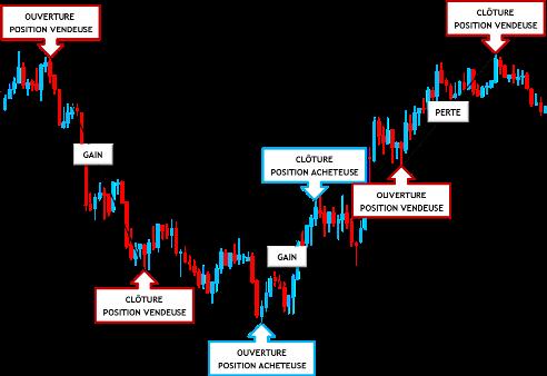 CFD explication graphique